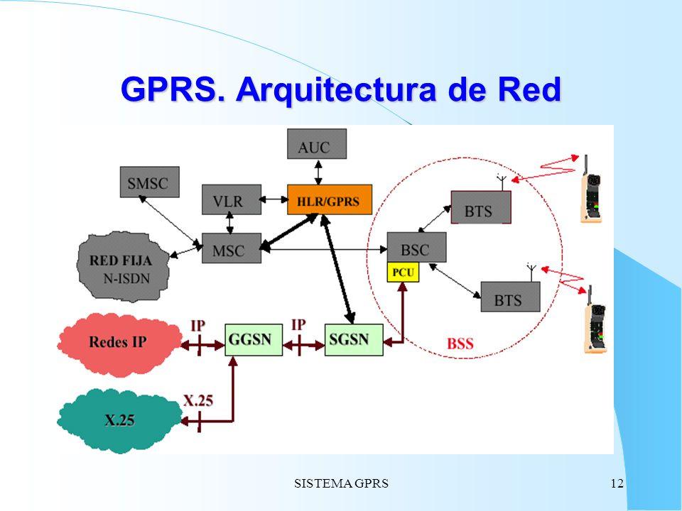 GPRS. Arquitectura de Red