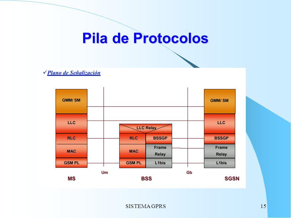 Pila de Protocolos SISTEMA GPRS