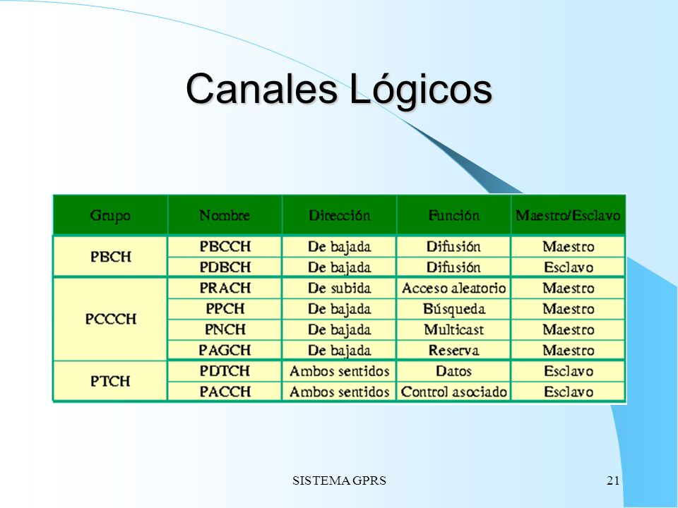 Canales Lógicos SISTEMA GPRS