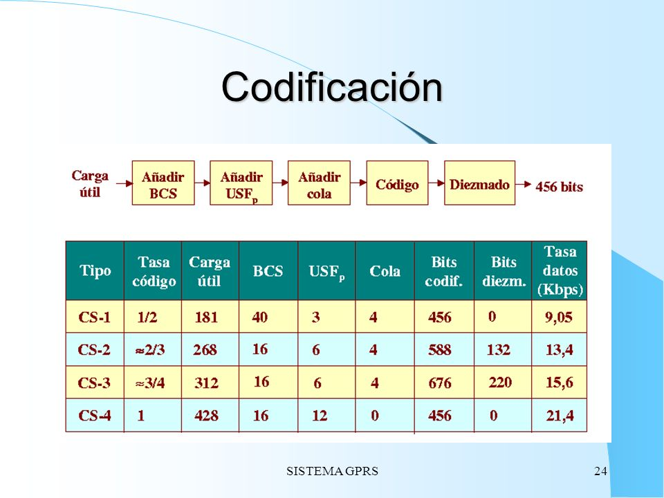Codificación SISTEMA GPRS