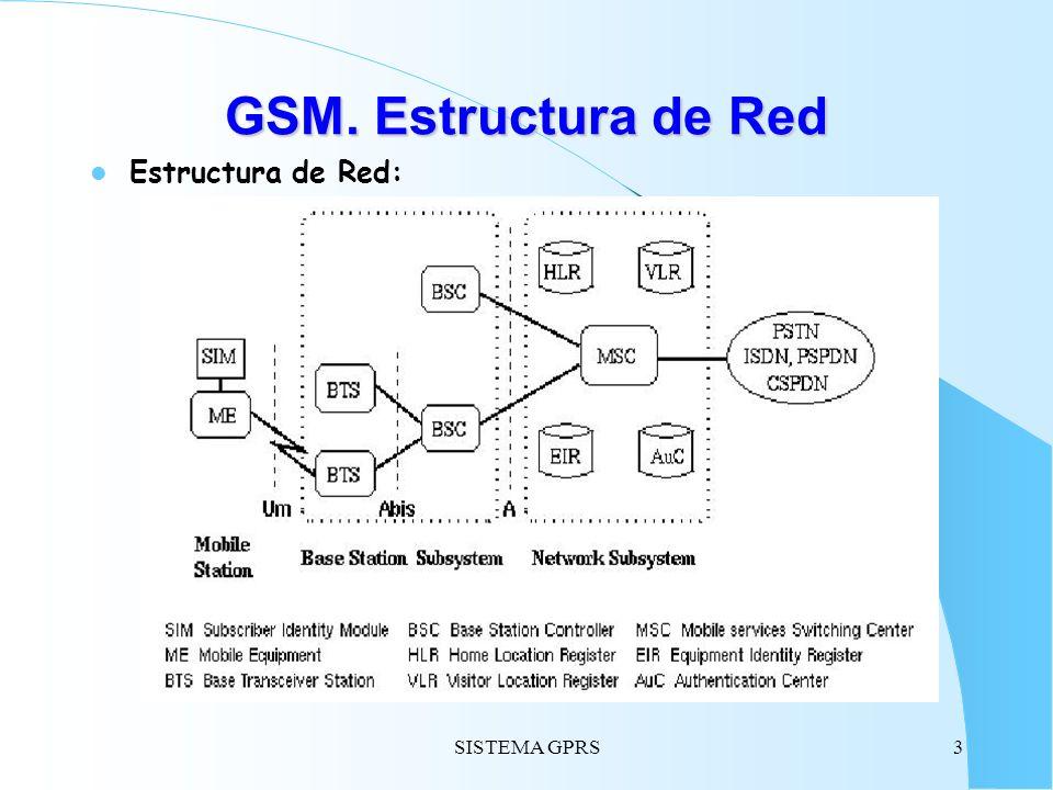 GSM. Estructura de Red Estructura de Red: SISTEMA GPRS