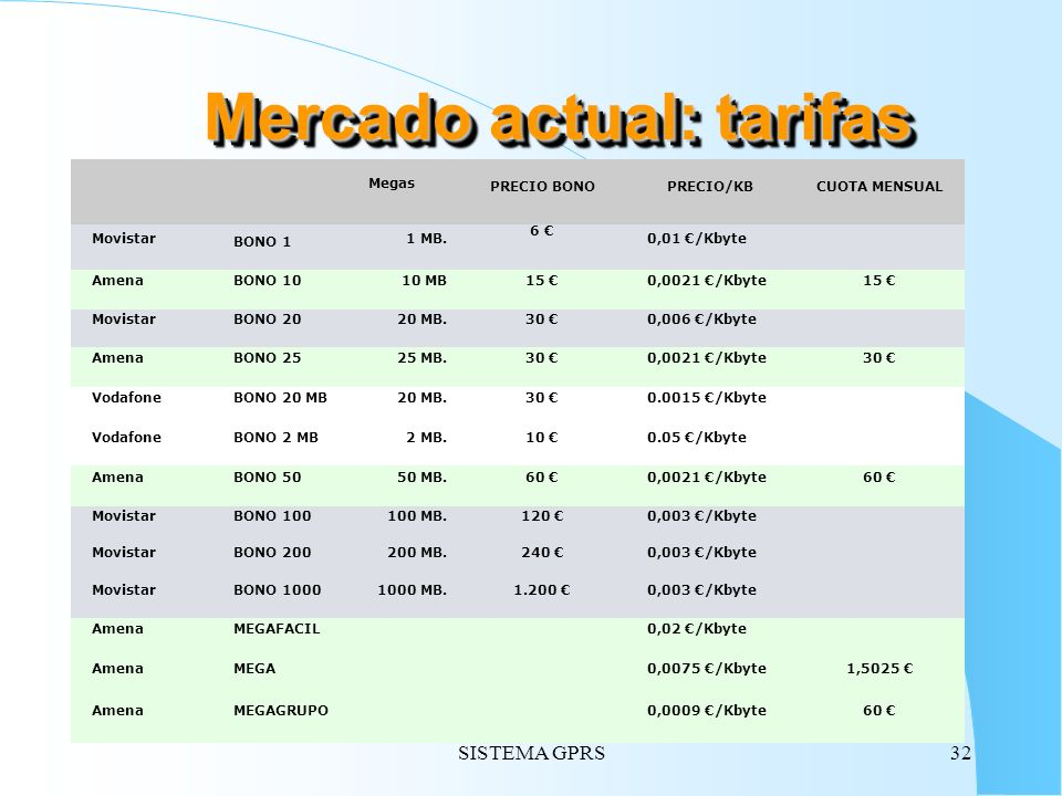 Mercado actual: tarifas