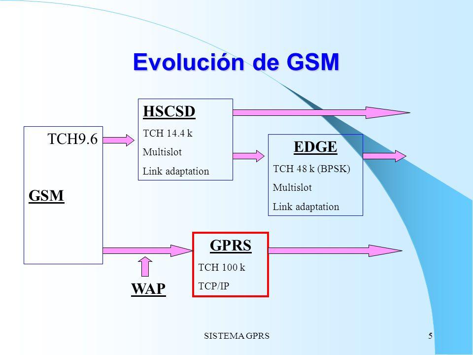 Evolución de GSM HSCSD TCH9.6 EDGE GSM GPRS WAP TCH 14.4 k Multislot