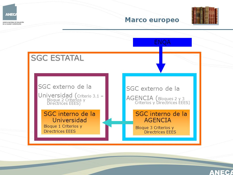 SGC ESTATAL Marco europeo ENQA SGC externo de la