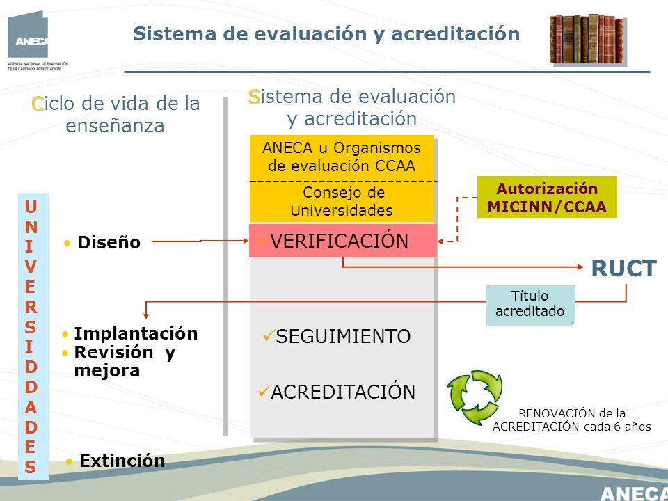 Autorización MICINN/CCAA