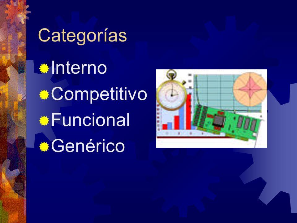 Categorías Interno Competitivo Funcional Genérico