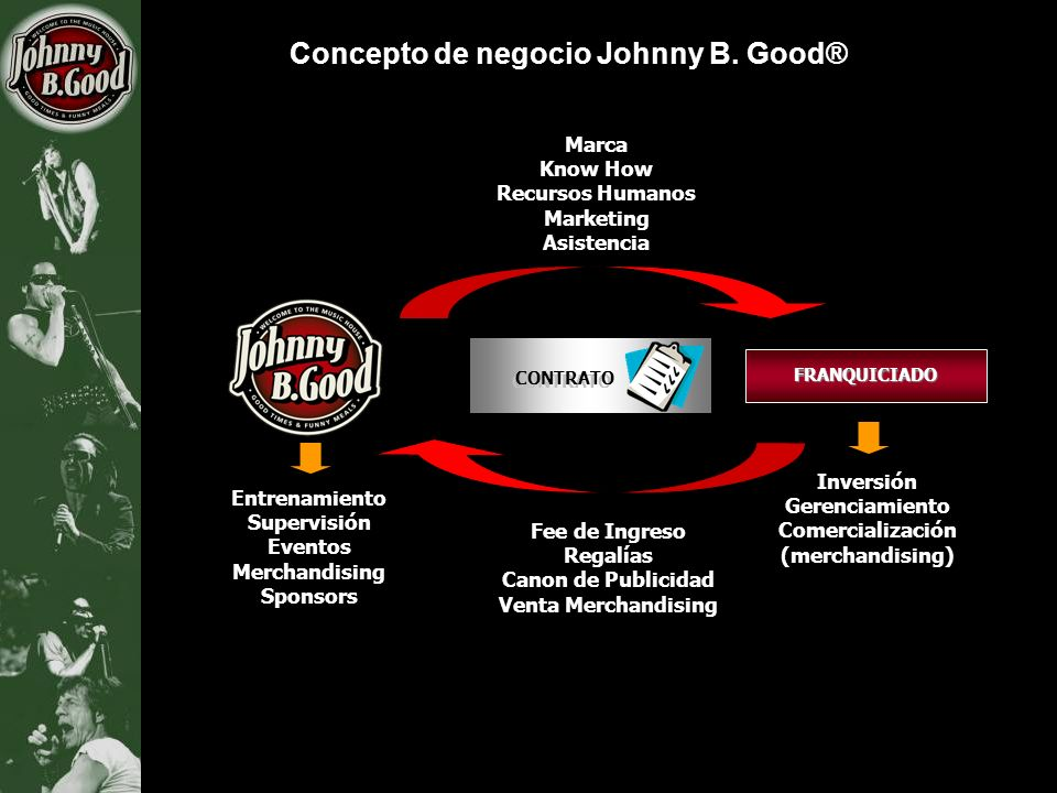 Concepto de negocio Johnny B. Good®