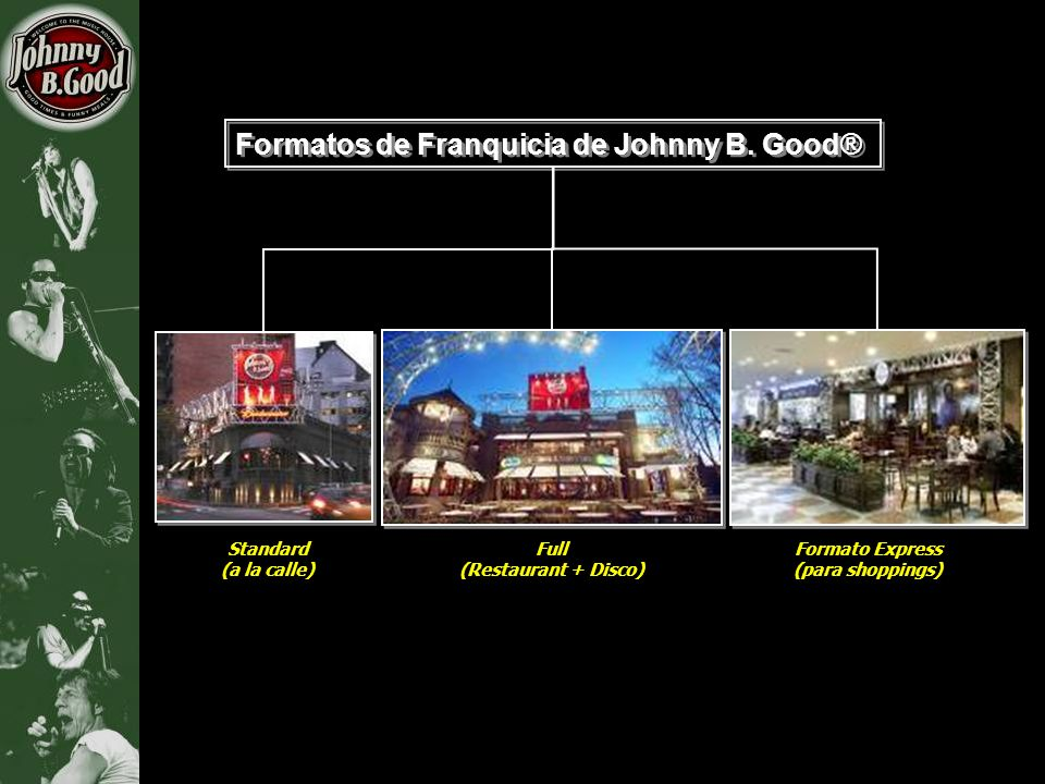 Formatos de Franquicia de Johnny B. Good®