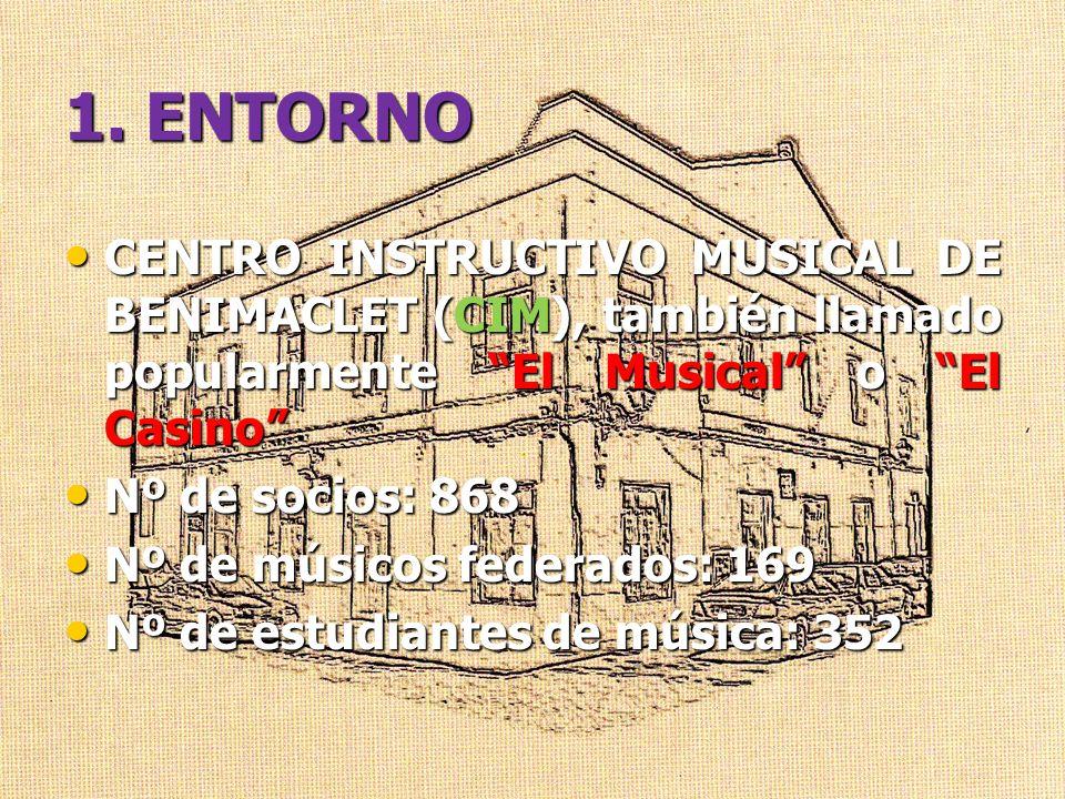1. ENTORNO CENTRO INSTRUCTIVO MUSICAL DE BENIMACLET (CIM), también llamado popularmente El Musical o El Casino