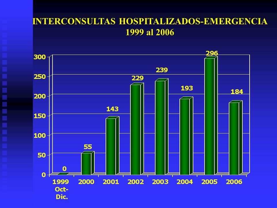 INTERCONSULTAS HOSPITALIZADOS-EMERGENCIA 1999 al 2006