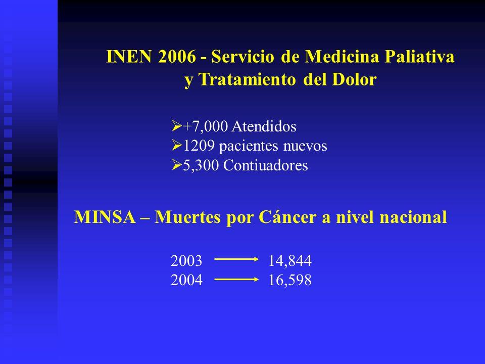INEN 2006 - Servicio de Medicina Paliativa y Tratamiento del Dolor