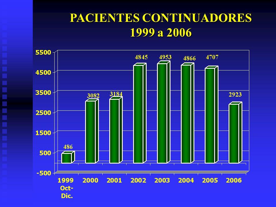 PACIENTES CONTINUADORES 1999 a 2006