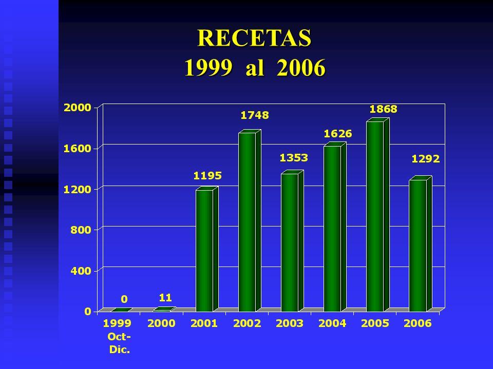 RECETAS 1999 al 2006