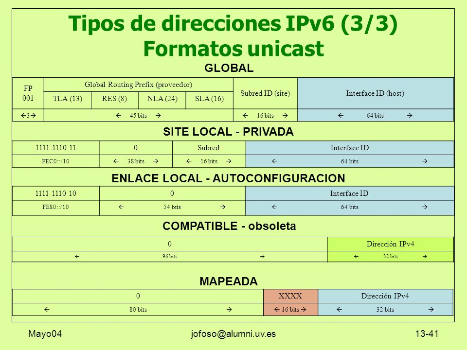 Tipos de direcciones IPv6 (3/3) Formatos unicast