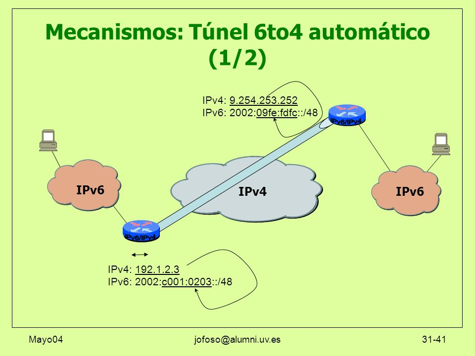 Mecanismos: Túnel 6to4 automático (1/2)