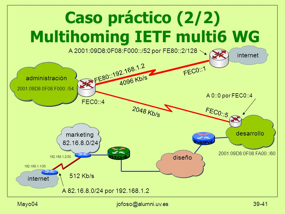 Caso práctico (2/2) Multihoming IETF multi6 WG