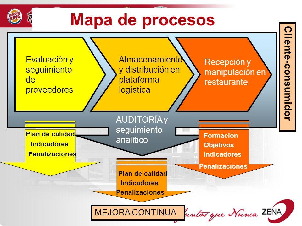 Como administrar un restaurante mapa de procesos proceso Proceso de produccion en un restaurante