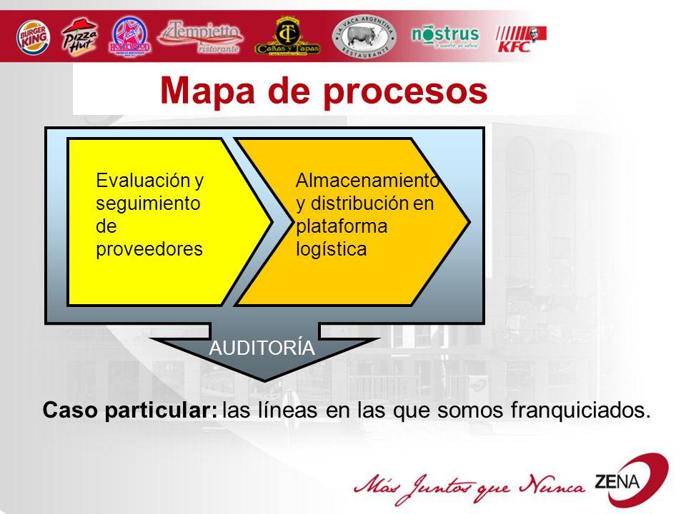Mapa de procesos Evaluación y seguimiento de proveedores. Almacenamiento y distribución en plataforma logística.