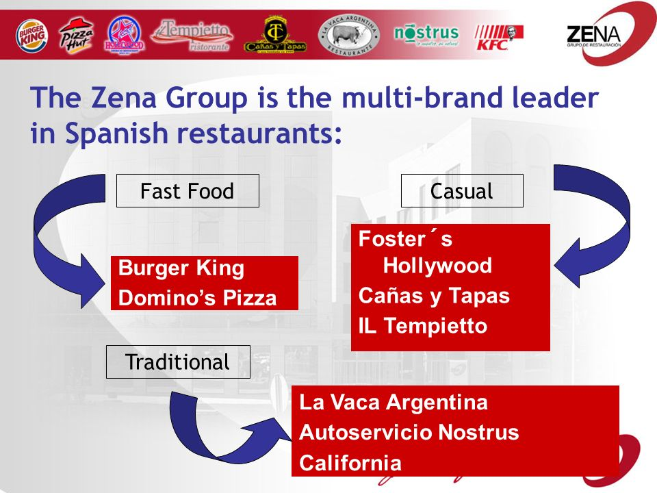 The Zena Group is the multi-brand leader in Spanish restaurants: