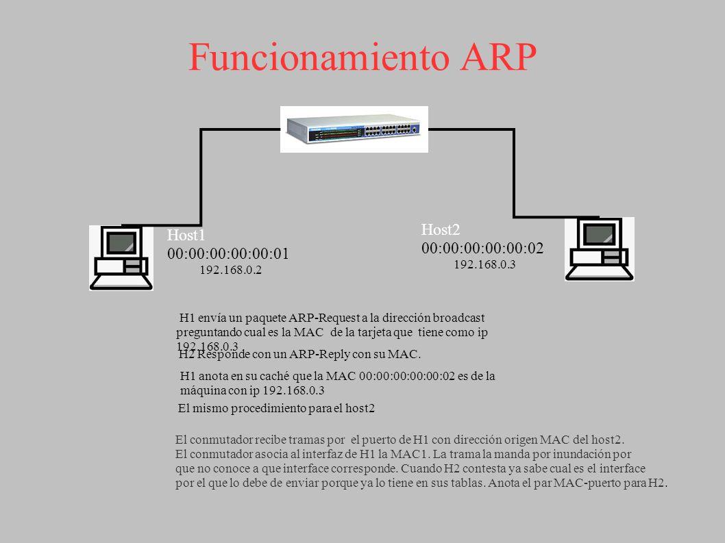 Funcionamiento ARP Host2 00:00:00:00:00:02 Host1 00:00:00:00:00:01