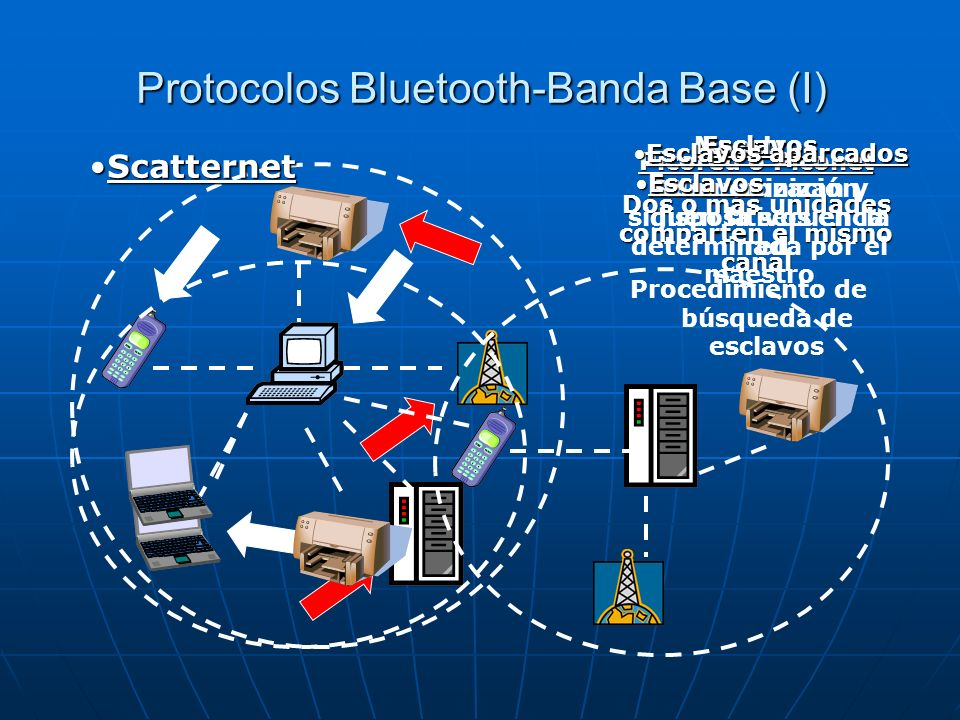 Protocolos Bluetooth-Banda Base (I)