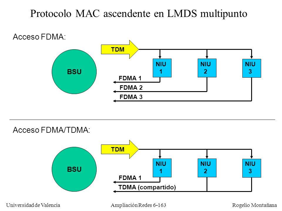 Protocolo MAC ascendente en LMDS multipunto