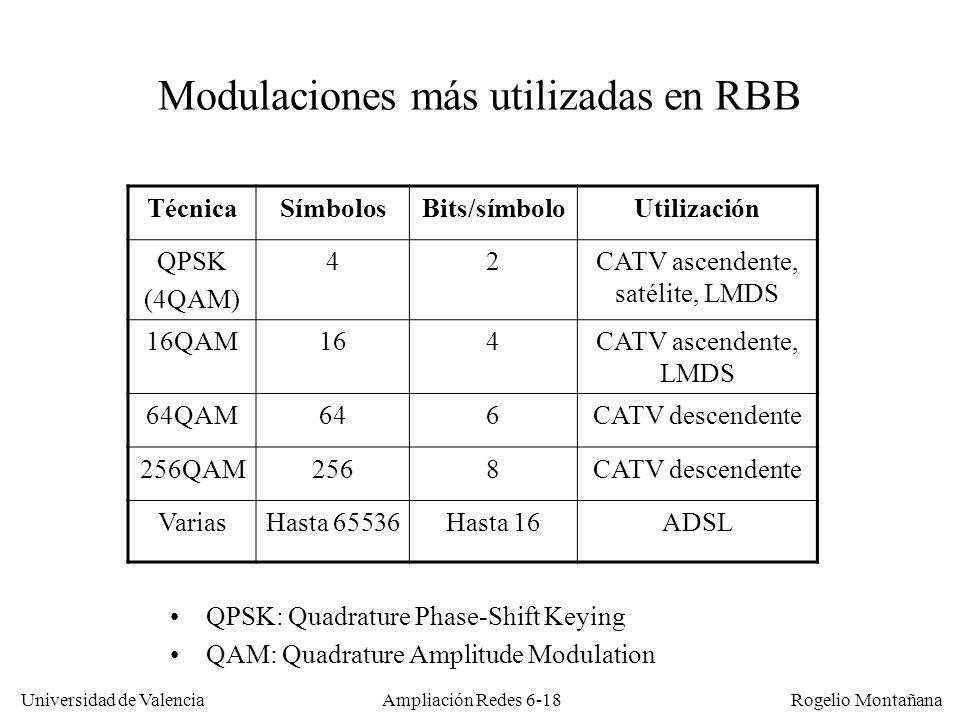 Modulaciones más utilizadas en RBB