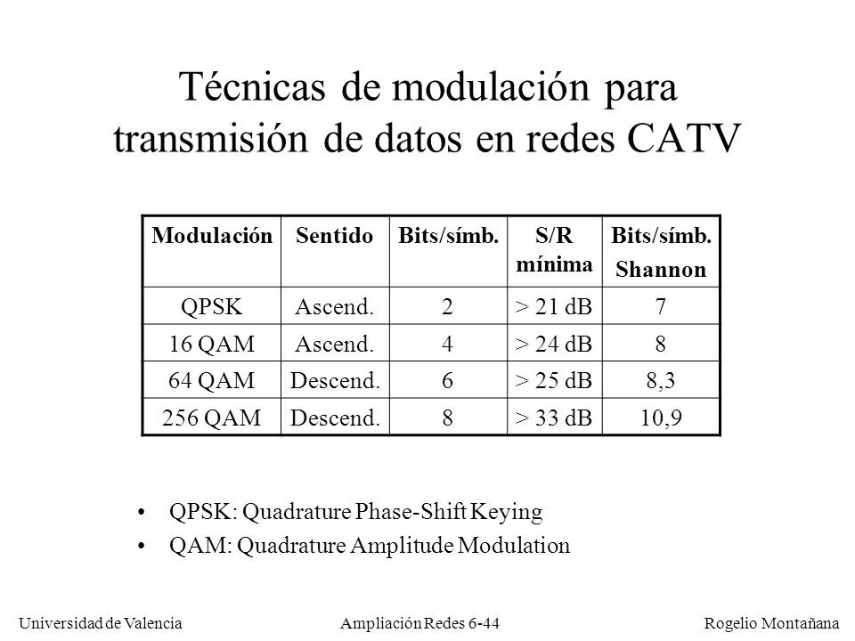 Técnicas de modulación para transmisión de datos en redes CATV
