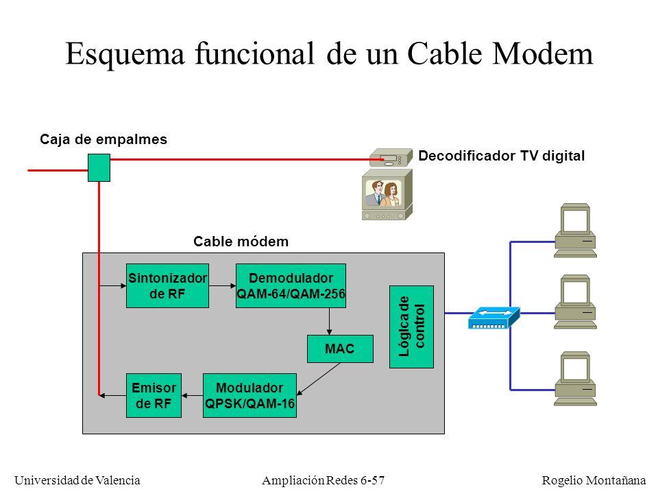 Esquema funcional de un Cable Modem