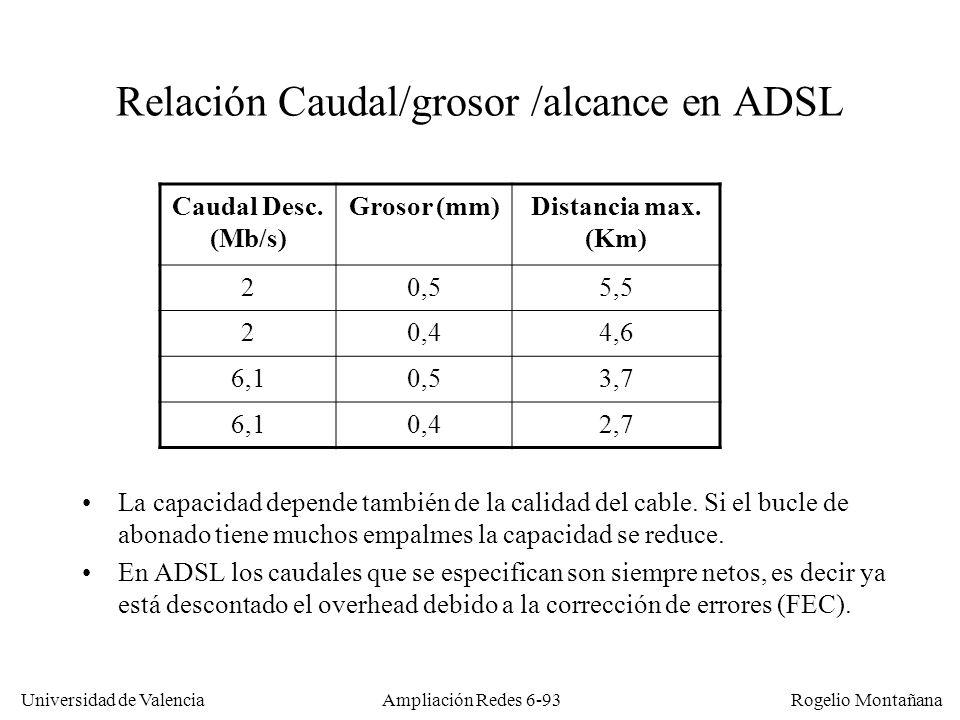 Relación Caudal/grosor /alcance en ADSL