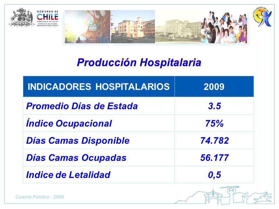Producción Hospitalaria INDICADORES HOSPITALARIOS