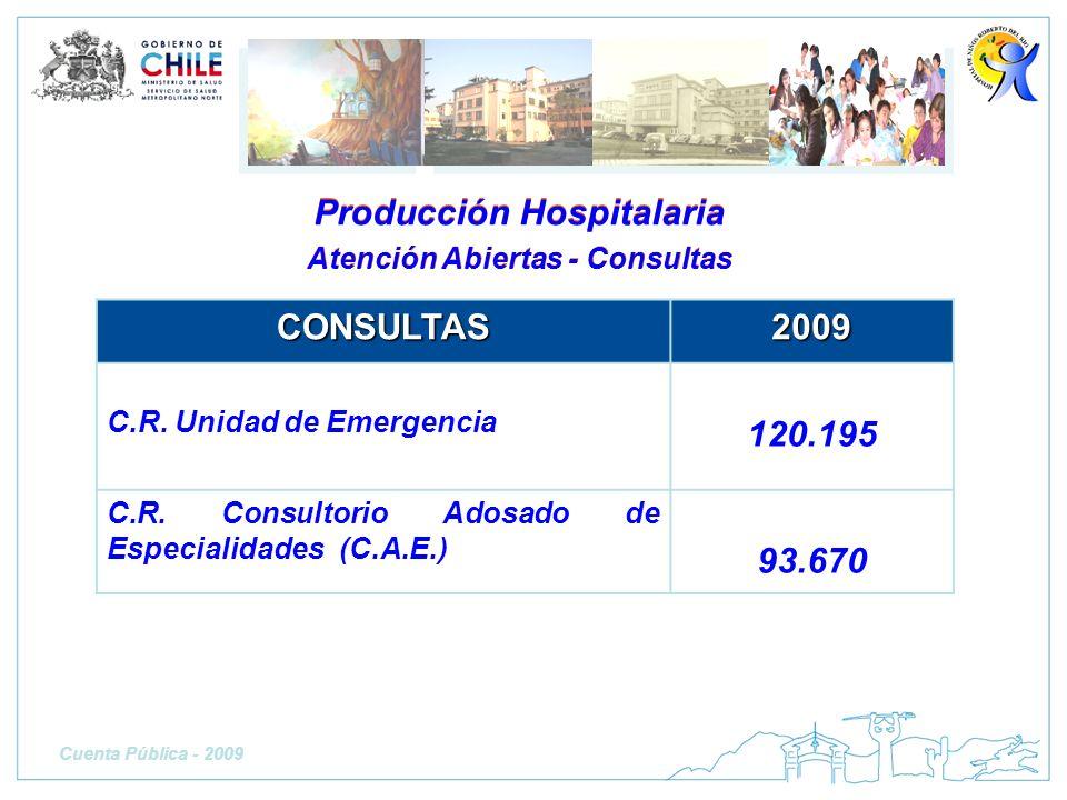 Producción Hospitalaria Atención Abiertas - Consultas