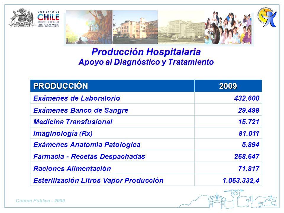 Producción Hospitalaria Apoyo al Diagnóstico y Tratamiento