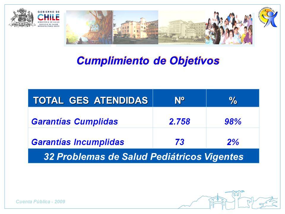 Cumplimiento de Objetivos 32 Problemas de Salud Pediátricos Vigentes