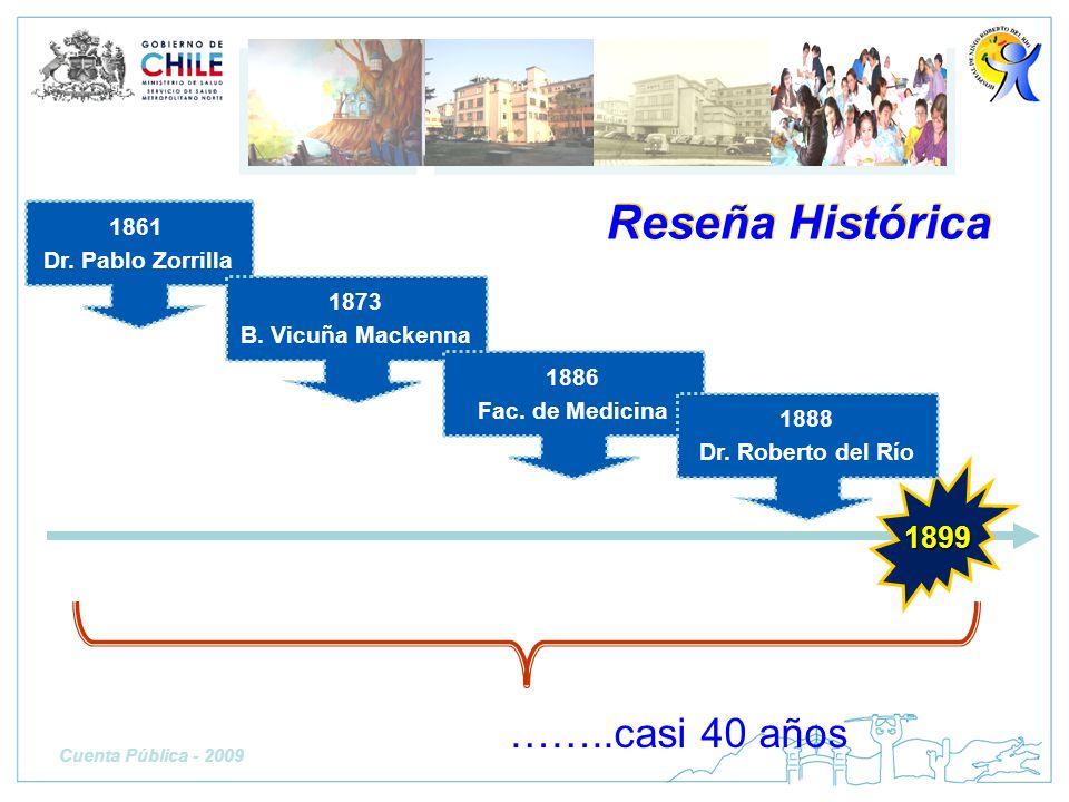 Reseña Histórica ……..casi 40 años 1899 1861 Dr. Pablo Zorrilla 1873