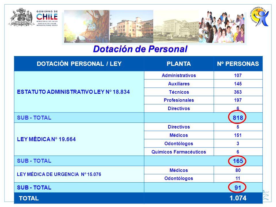 DOTACIÓN PERSONAL / LEY Químicos Farmacéuticos