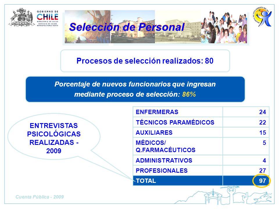 Selección de Personal Procesos de selección realizados: 80