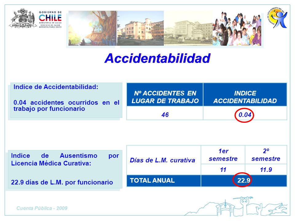 Nº ACCIDENTES EN LUGAR DE TRABAJO INDICE ACCIDENTABILIDAD