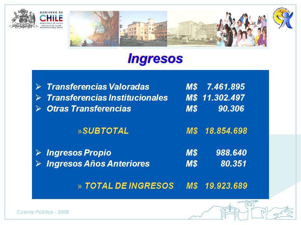 Ingresos Transferencias Valoradas M$ 7.461.895