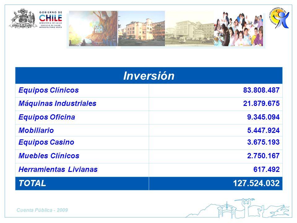 Inversión TOTAL 127.524.032 Equipos Clínicos 83.808.487