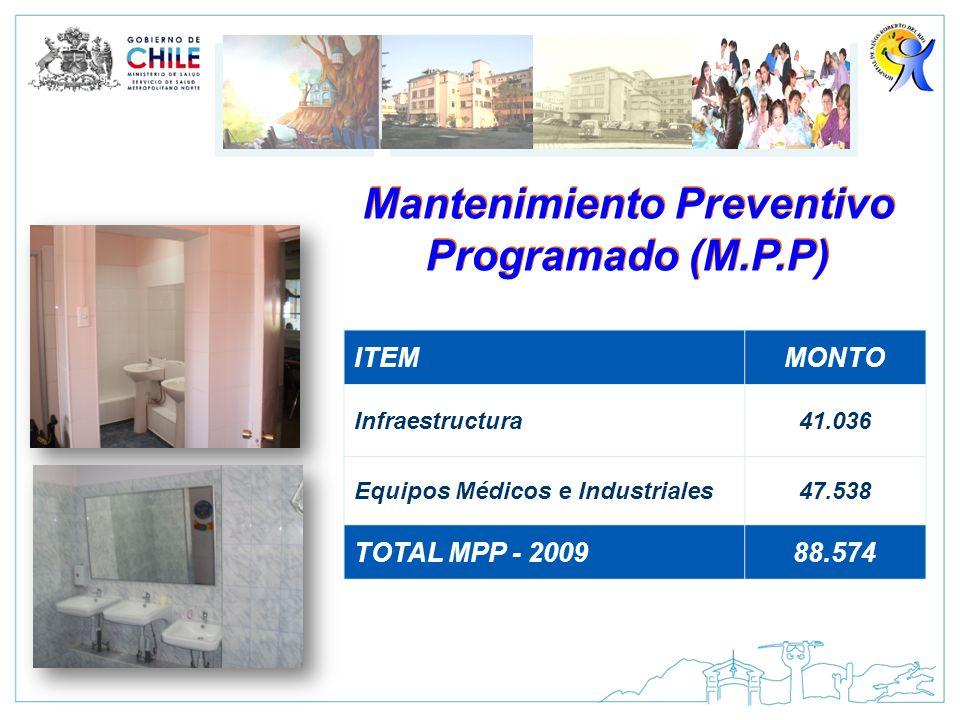 Mantenimiento Preventivo Programado (M.P.P)