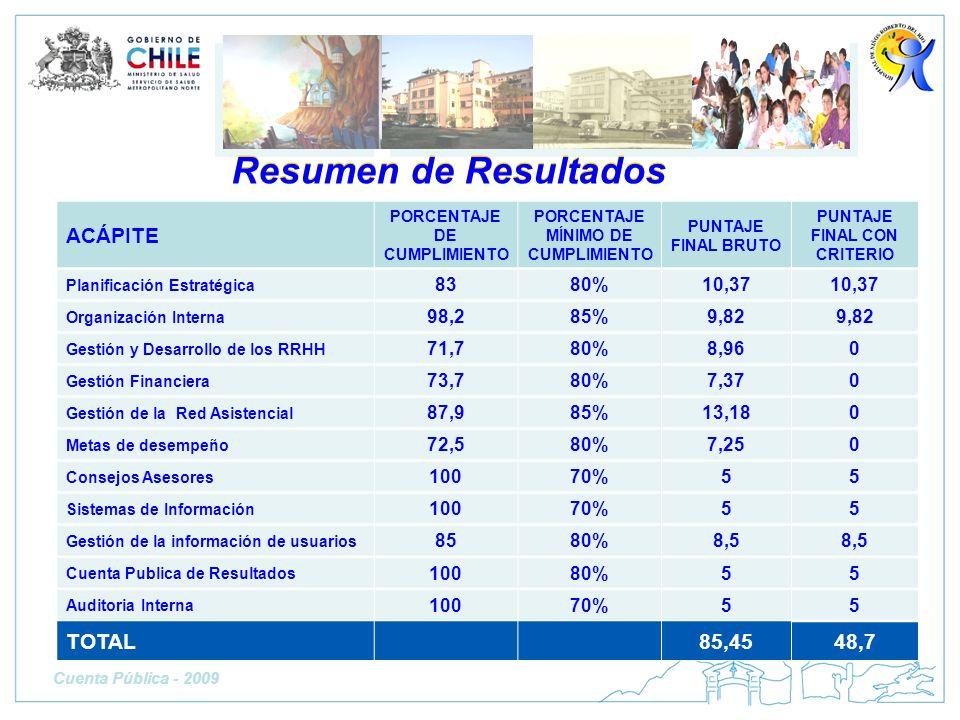 Resumen de Resultados ACÁPITE TOTAL 85,45 48,7 83 80% 10,37 98,2 85%