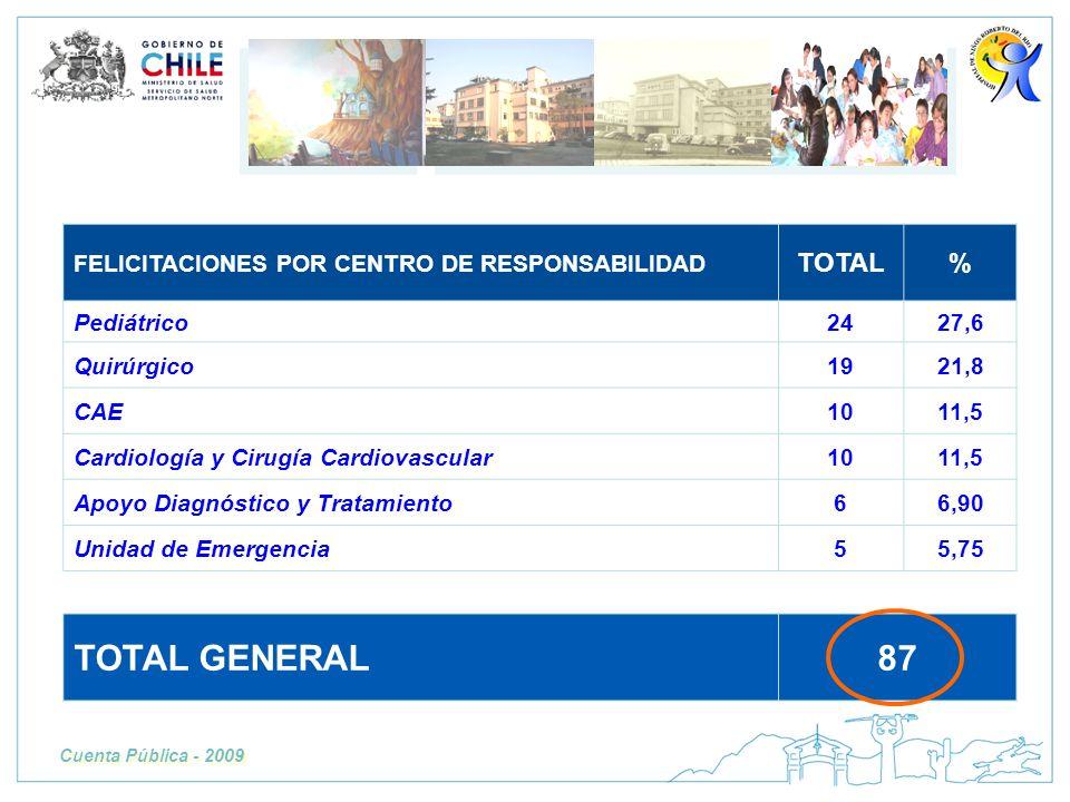 TOTAL GENERAL 87 TOTAL % FELICITACIONES POR CENTRO DE RESPONSABILIDAD