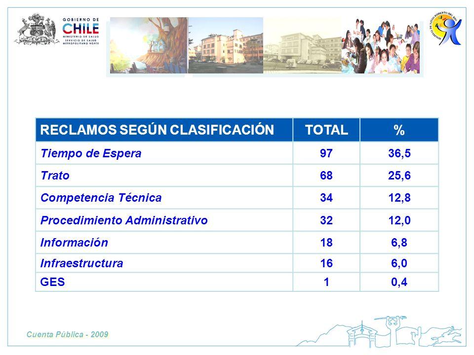 RECLAMOS SEGÚN CLASIFICACIÓN TOTAL %