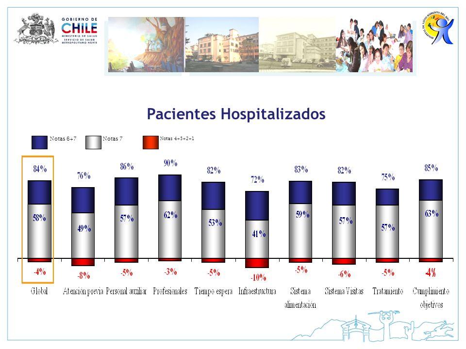 Pacientes Hospitalizados