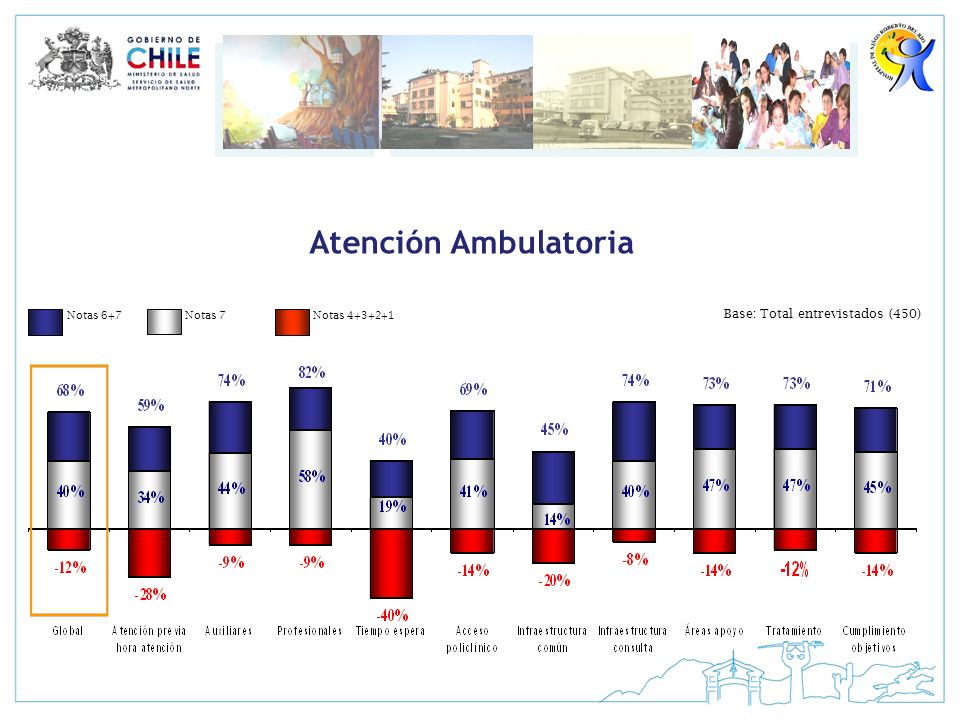 Atención Ambulatoria Base: Total entrevistados (450) Notas 6+7 Notas 7
