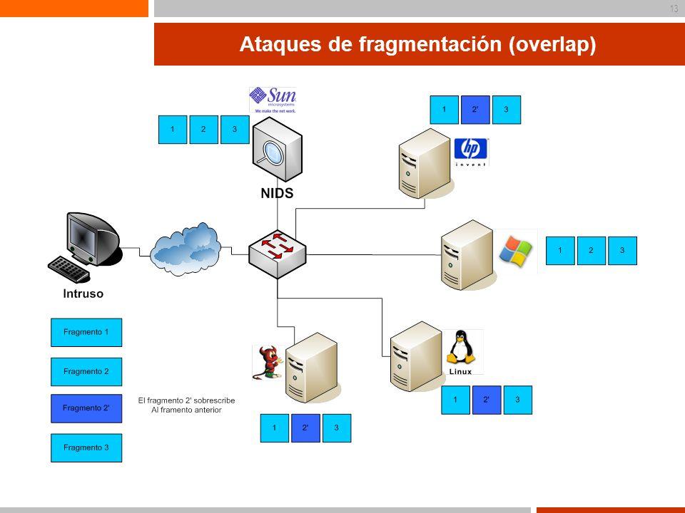 Ataques de fragmentación (overlap)