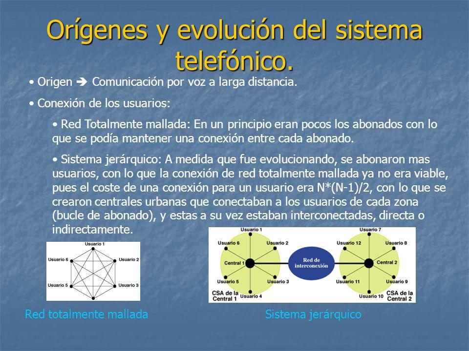 Orígenes y evolución del sistema telefónico.