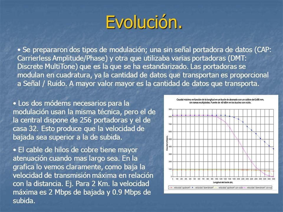 Evolución.
