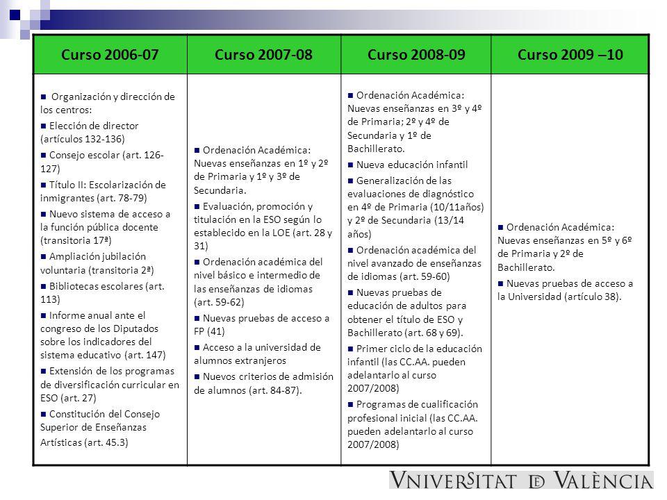 Curso 2006-07 Curso 2007-08 Curso 2008-09 Curso 2009 –10
